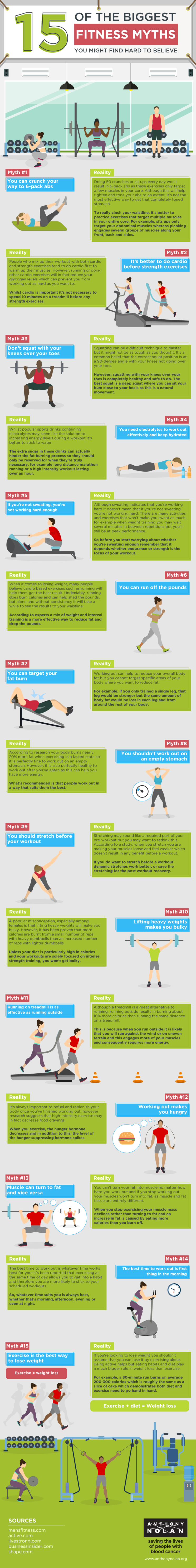 15-of-the-biggest-fitness-myths-you-might-find-hard-to-believe.png